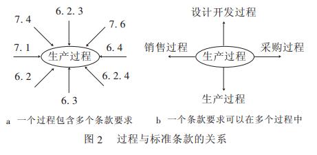 根据过程的定义,过程是由一个或一组活动构成的,过程的三要素