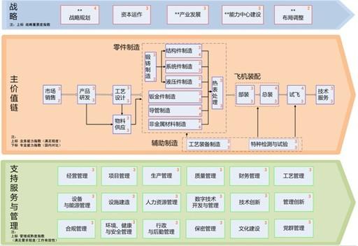 中航工业成飞自开展以提升运营水平为目标的企业级流程体系实践以来,不断实施流程的有效管理,构建流程体系,促进专业管理落地,推进业务流程显性化,提升基础管理水平和运营管理水平。 面向战略,构建企业级流程体系 在吸取流程管理先进做法的基础上,按照三分法分类整合,完成了基于特征的流程顶层框架设计,并逐层展开直至流程,构建了企业全业务域的流程体系框架。通过设计实践,成飞公司流程顶层框架分为战略类、主价值链类、支持服务与管理类,共三层41项业务域;借鉴行业先进做法,规范中间层设计,按流程的先后展开并检查完整性的思路,